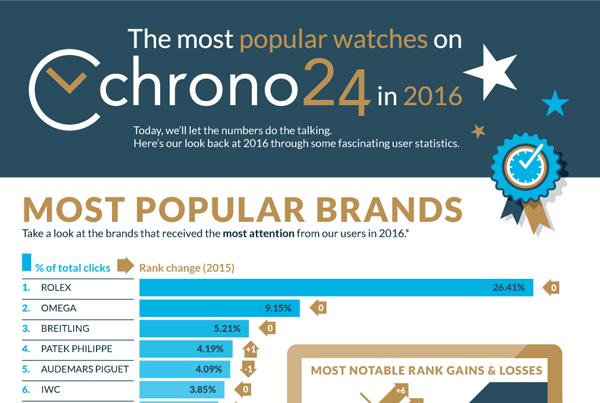 Die beliebtesten Uhren in 2016